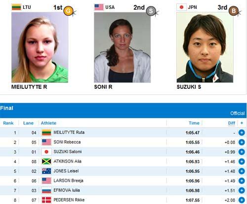 Cập nhật Olympic: Kình ngư 15 tuổi lập kỉ lục - 1