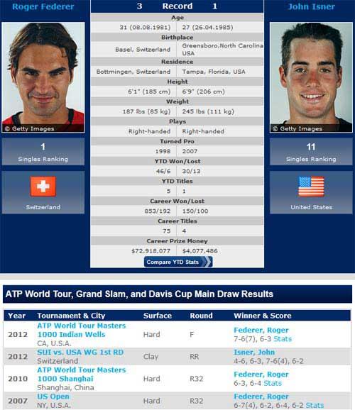 TK tennis Olympic: Thử thách cho Federer & Djokovic - 1