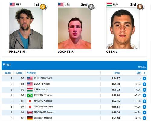 Cập nhật Olympic: Phelps lại giành HCV - 1