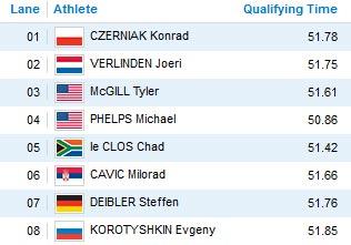Cập nhật Olympic: Phelps gặt vàng, Mỹ dẫn đầu - 1