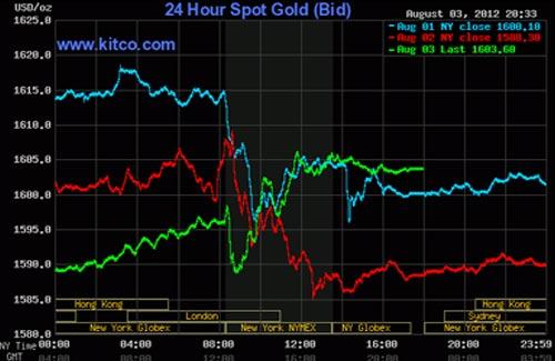 Giá vàng tăng vọt ngày cuối tuần - 1