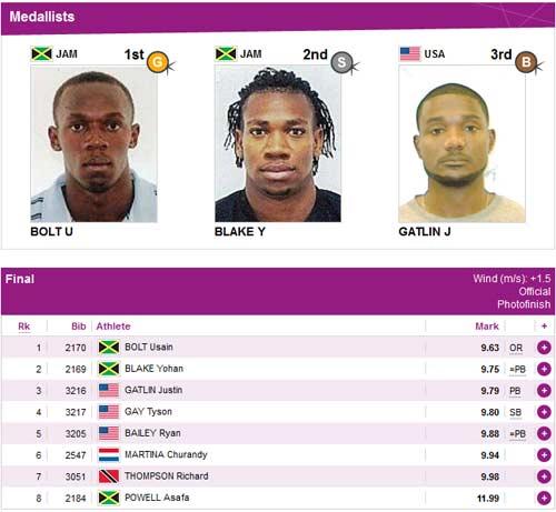 Bước chân thần tốc của Usain Bolt - 1