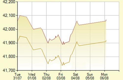 Vàng tiếp tục tăng giá - 1