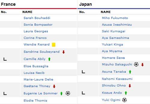 BK bóng đá nữ Olympic: Căng như dây đàn - 1