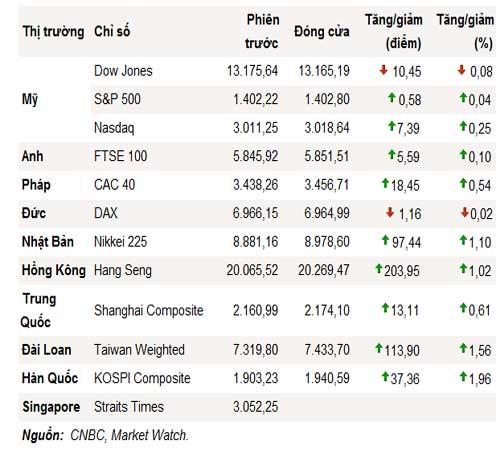 S&P 500 tăng điểm liên tục 5 phiên - 1