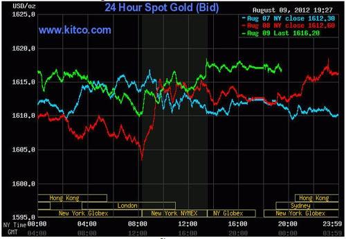 Giá vàng tăng lên 1.620USD/oz - 1