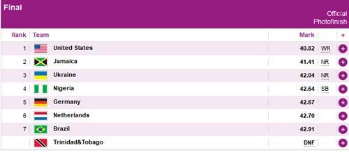 Cập nhật Olympic: KLTG mới trên đường chạy 4x100m - 1