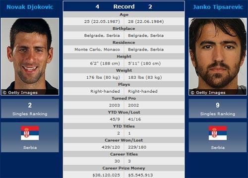 """BK Rogers Cup: Djokovic có thắng """"ông trời""""? - 1"""