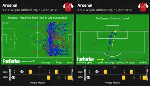 Arsenal: Những bài học để trưởng thành - 1