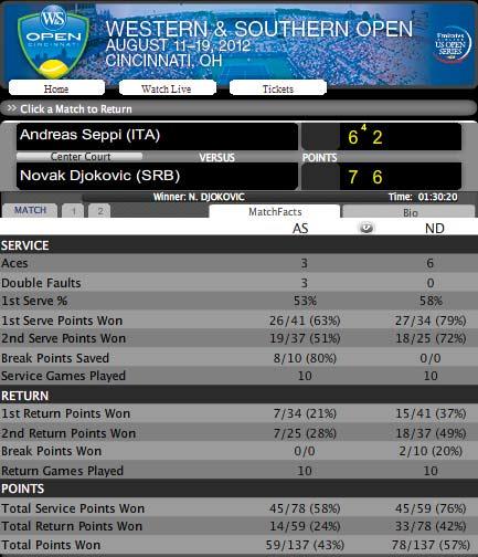 Djokovic – Seppi: Thẳng tiến (Video tennis, vòng 2 Cincinnati) - 1