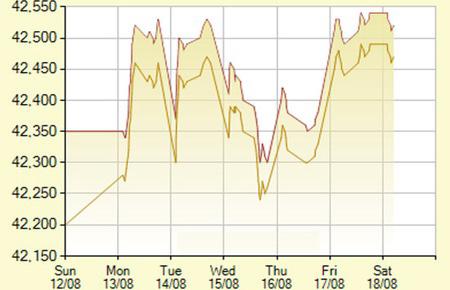Giá vàng bám trụ ở đỉnh của 2 tháng rưỡi - 1