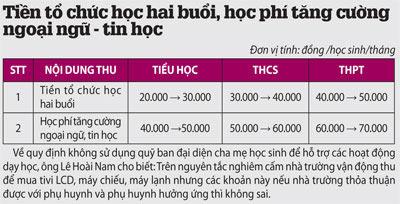 TP.HCM công bố các khoản thu năm học mới - 1