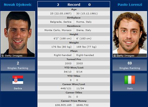 US Open ngày 2: Djokovic ra quân - 1