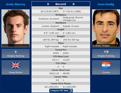"""US Open ngày 3 : Federer sẽ """"tốc hành"""" - 1"""