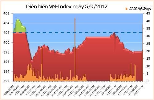 TTCK chiều 5/9: Thị trường giảm mạnh - 1
