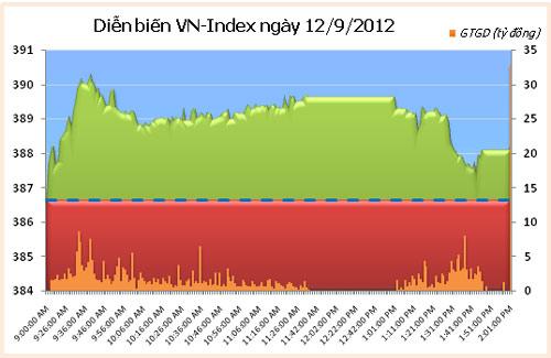 TTCK chiều 12/9: HNX-Index mất điểm - 1