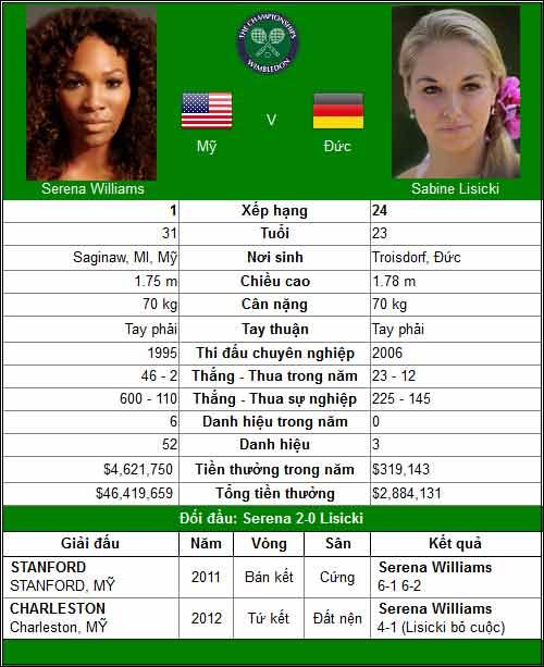 "Serena đụng ""Giant Killer"" (V4 Wimbledon) - 1"