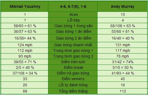 Murray - Youzhny: Toát mồ hôi (V4 Wimbledon) - 1