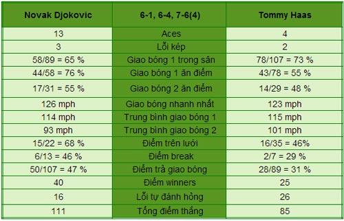 Djokovic - Haas: Không phải đối thủ (V4 Wimbledon) - 1
