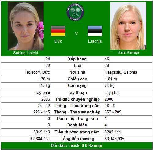 Thế giới đảo lộn (TK đơn nữ Wimbledon) - 1