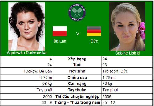 Đi tìm nhà vô địch mới (BK đơn nữ Wimbledon) - 1