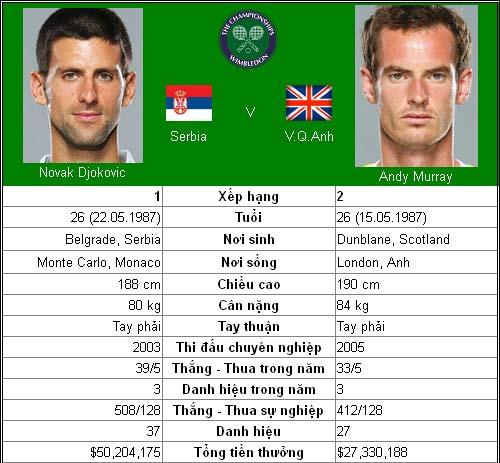 Djokovic & Murray: Thay đổi lịch sử? (CK Wimbledon) - 1