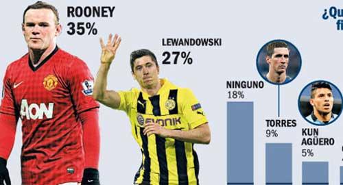 Fan Barca kết nhất Rooney - 1