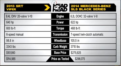 SRT Viper đọ sức SLS AMG Black Series - 1