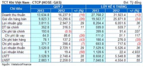 GAS công bố lợi nhuận sai lệch hơn 800 tỷ, ai chịu thiệt? - 1