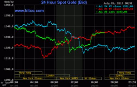 Vàng tăng giá gần 9% - 1