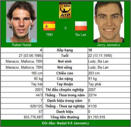 V3 Rogers Cup: Thử thách cực đại cho Nadal - 1