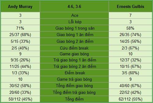 Murray - Gulbis: Murray gục ngã (V3 Rogers Cup) - 1