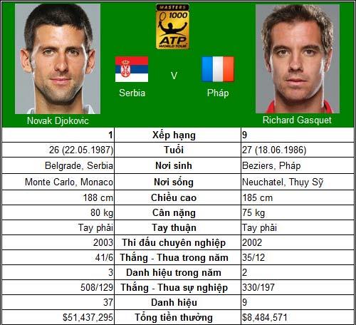 TK Rogers Cup: Djokovic & Nadal vượt ải - 1