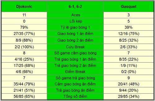 Djokovic - Gasquet: Nole tốc hành (TK Rogers Cup) - 1