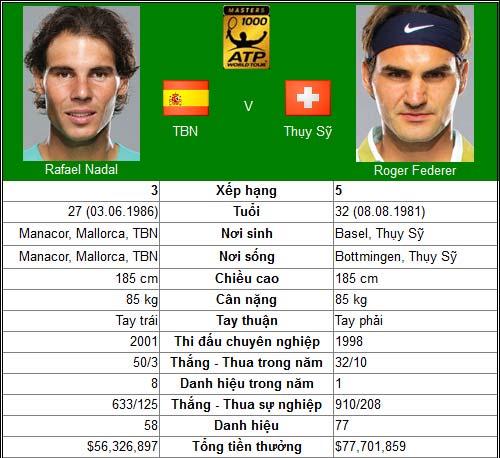 TK Cincinnati: Nadal - Federer còn như xưa? - 1