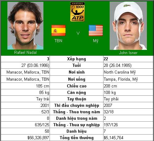CK Cincinnati: Vinh quang chờ Nadal & Isner - 1