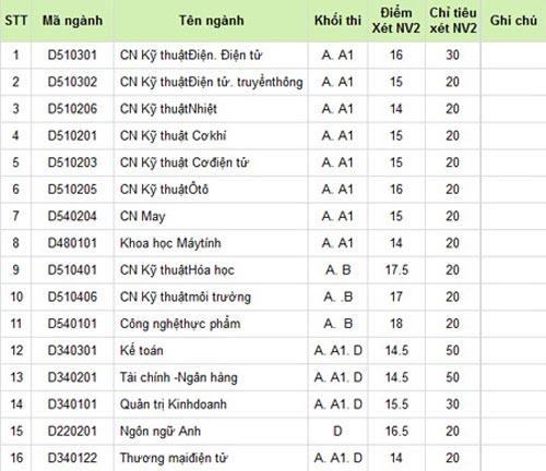 ĐH Quốc gia TP.HCM nhận hồ sơ NV2 đến 10/9 - 1