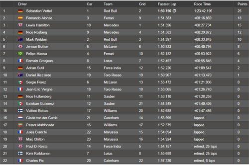 F1: Vettel thắng dễ tại Bỉ - 1