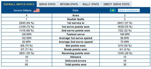 Serena - Voskoboeva: Cuộc dạo chơi (V2 US Open) - 1