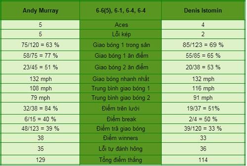 Murray - Istomin: Không mất nhiều sức (V4 US Open) - 1