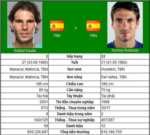 Nadal quyết đấu người Tây Ban Nha (TK US Open) - 1