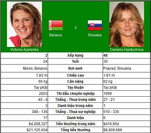 Phép thử cho Vika (TK đơn nữ US Open) - 1