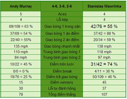 Murray – Wawrinka: Cú sốc lớn (TK US Open) - 1