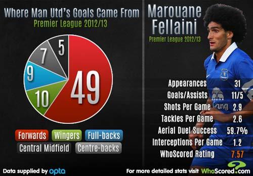 Fellaini có thể mang lại gì cho MU? - 1