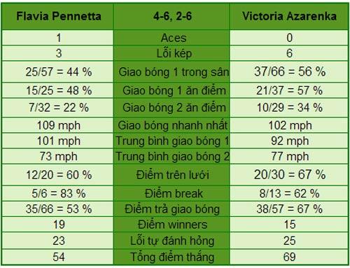 Azarenka - Pennetta: Lần thứ 2 cho Vika (BK US Open) - 1