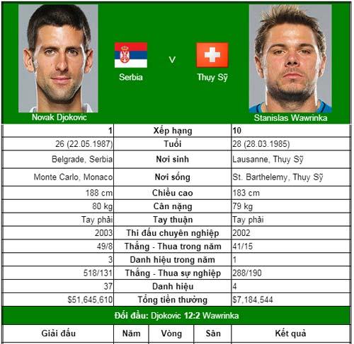 Ai cản được Djokovic và Nadal? (BK US Open) - 1