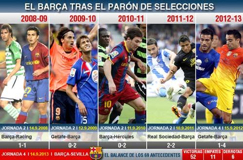 Barca & virus FIFA: Ám ảnh từ quá khứ - 1