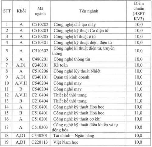 Điểm chuẩn NV2, chỉ tiêu NV3 ĐH Công nghiệp HN - 1