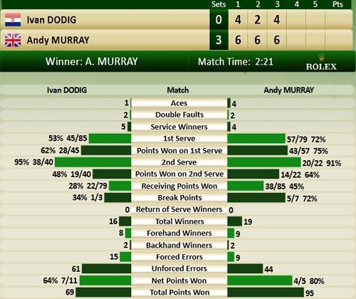 Murray - Dodig: Vé cho Vương quốc Anh? (Davis Cup) - 1