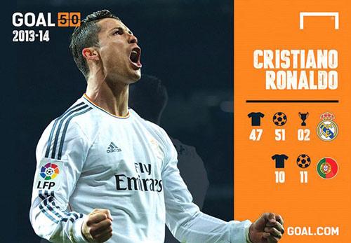 Ronaldo: Ngôi sao toàn diện nhất của top Goal 50 - 1